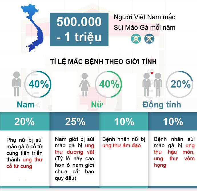 Tỷ lệ mắc sùi mào gà ở Việt Nam